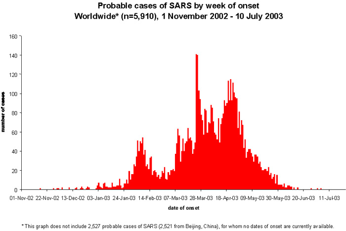 SARS_worldwide_cases.jpg