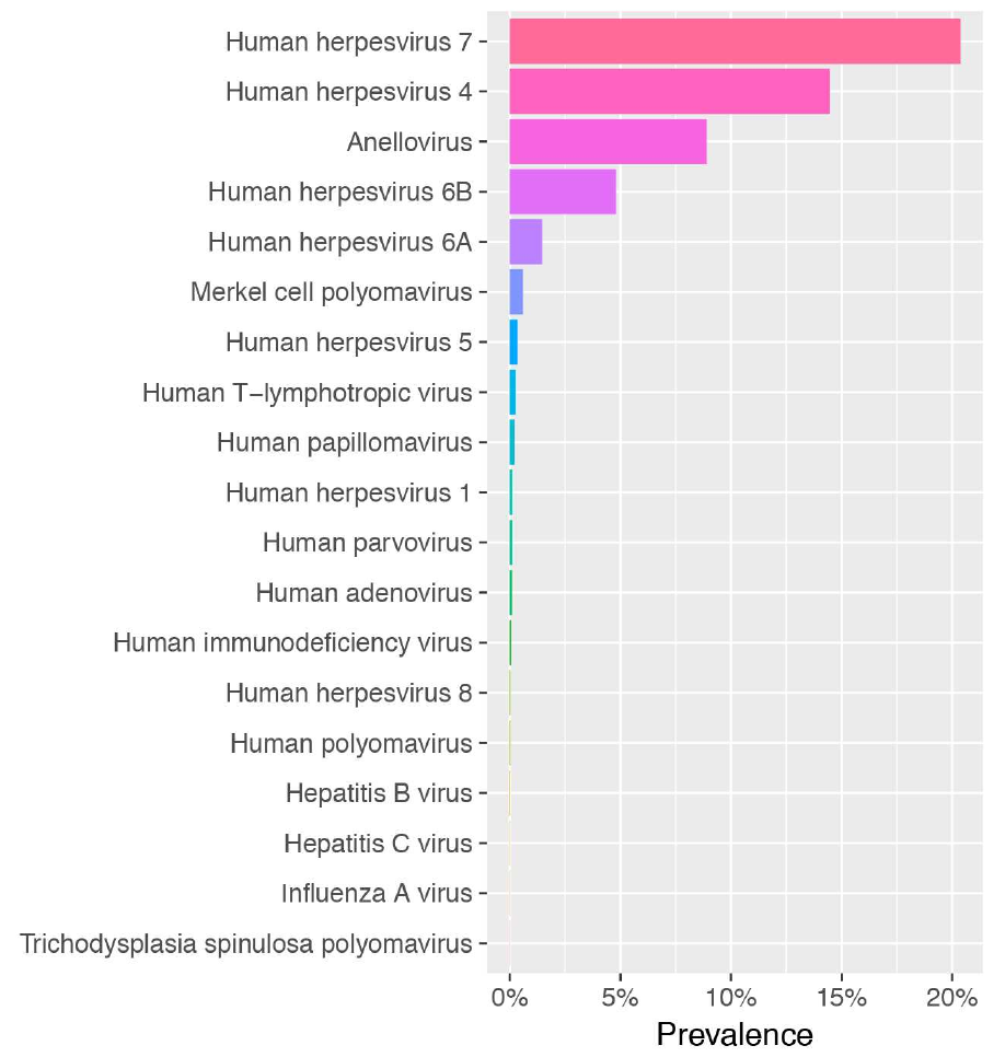 The blood DNA virome in 8,000 humans, Moustafa et al, PLoS ...